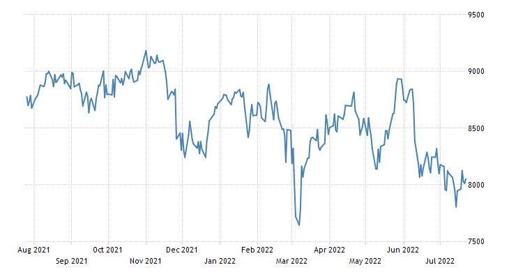 Spain Stock Market (IBEX 35)