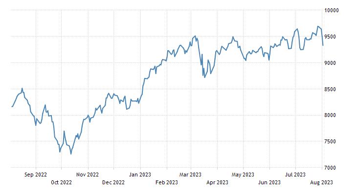Spain Stock Market Index (ES35)