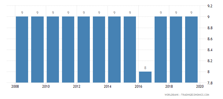 spain tax payments number wb data