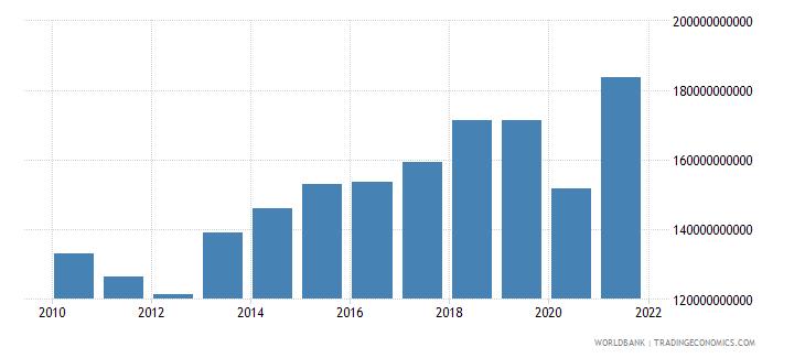 spain tax revenue current lcu wb data