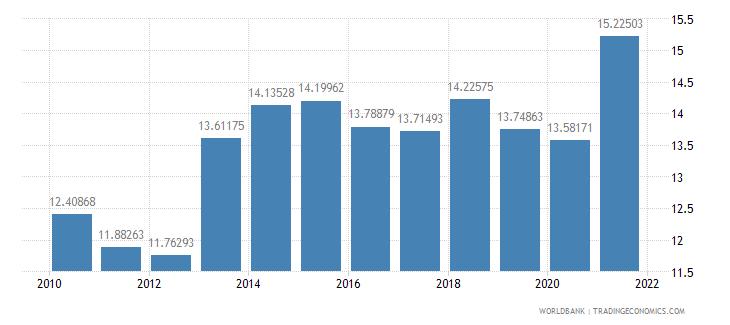 spain tax revenue percent of gdp wb data