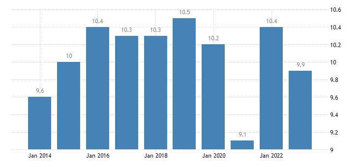 spain taxes on production imports less subsidies eurostat data