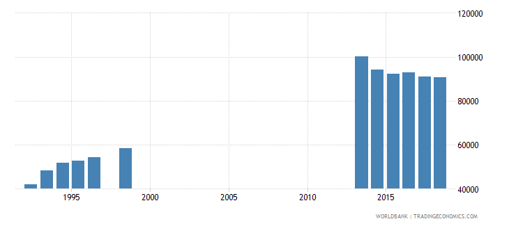 spain teachers in pre primary education female number wb data