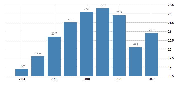 spain temporary employees eurostat data