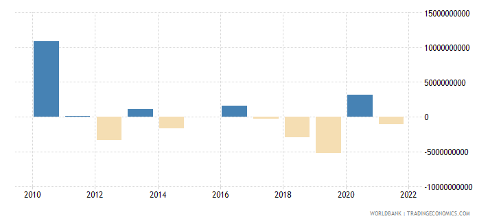 spain terms of trade adjustment constant lcu wb data