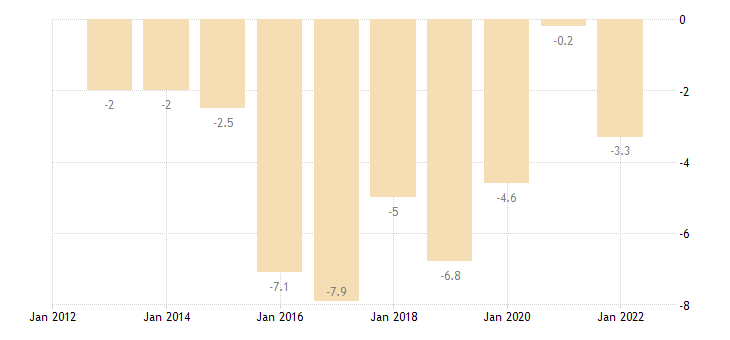 spain terms of trade exports of services eurostat data