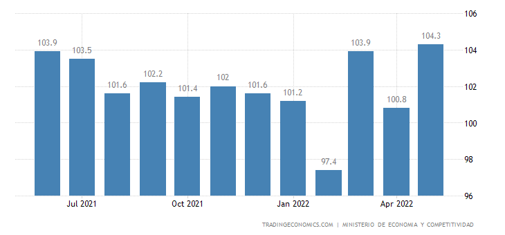Spain Terms of Trade