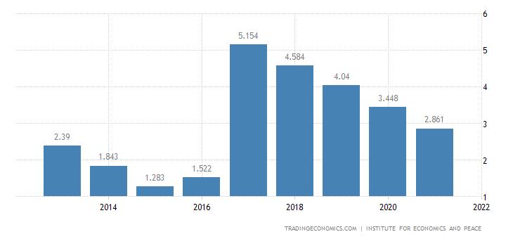 Spain Terrorism Index