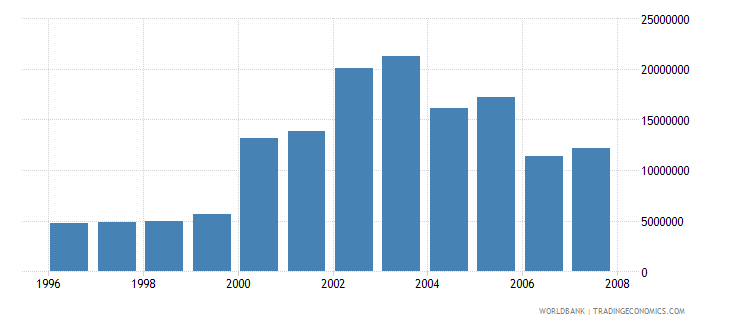 spain total businesses registered number wb data