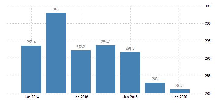 spain total financial sector liabilities financial corporations eurostat data