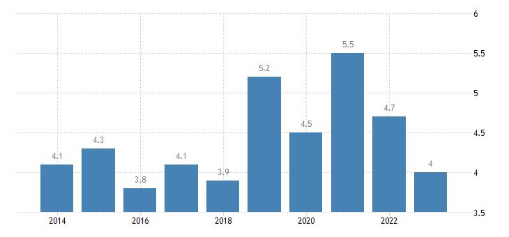 spain total financial sector liabilities loans eurostat data