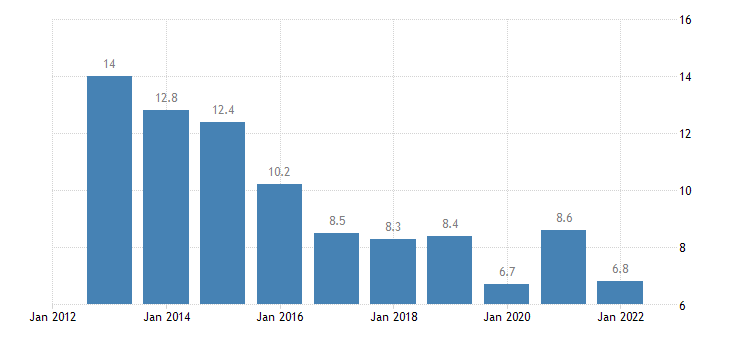 spain total financial sector liabilities loans non consolidated eurostat data