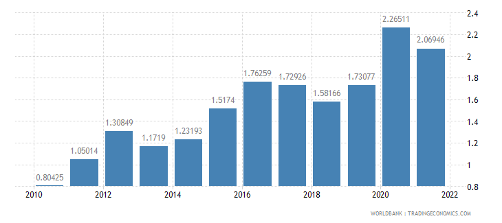 spain total reserves in months of imports wb data