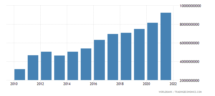 spain total reserves includes gold us dollar wb data