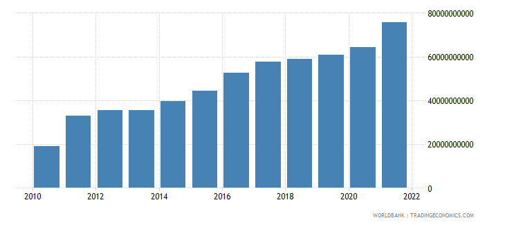 spain total reserves minus gold us dollar wb data