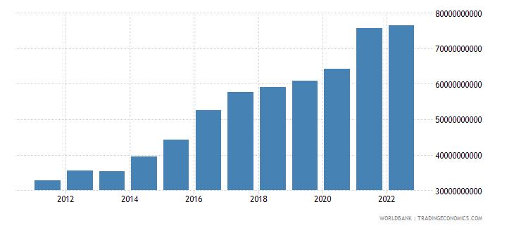 spain total reserves minus gold us dollar wb data