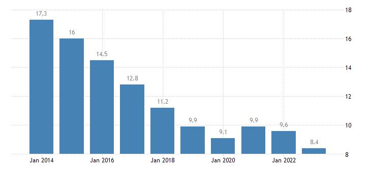 spain total unemployment rate eurostat data