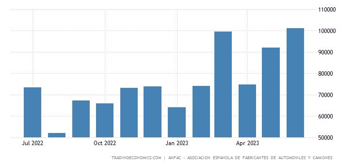 Spain New Car Sales
