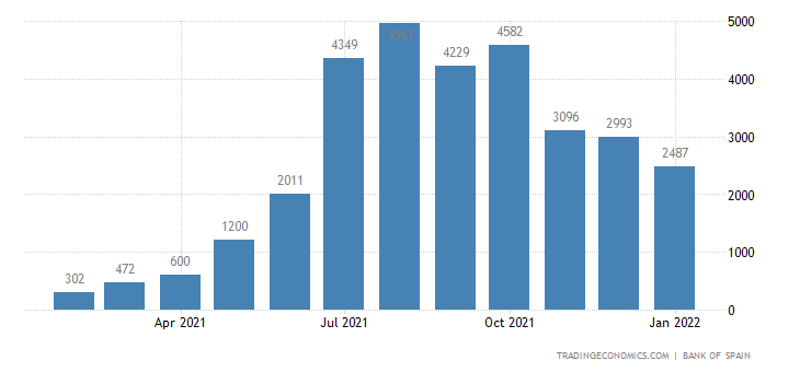 Spain Tourism Revenues