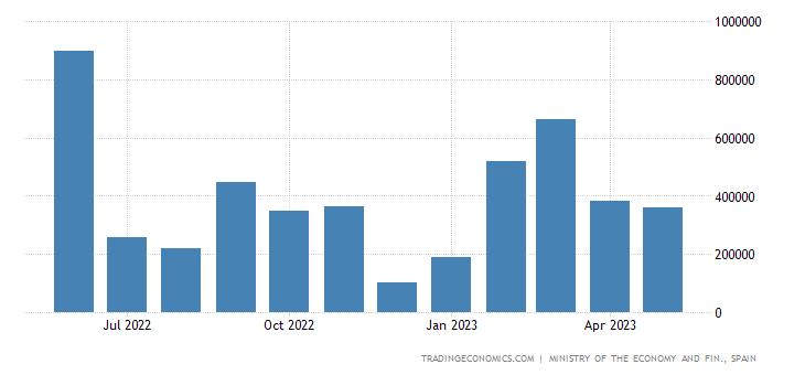 Spain Trade Balance: Capital Goods - Transport Material