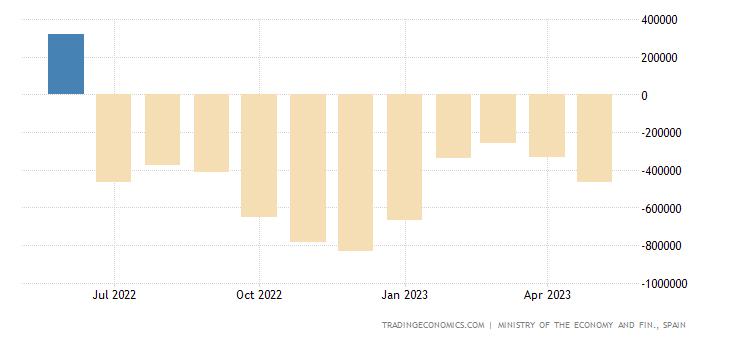 Spain Trade Balance: Capital Goods