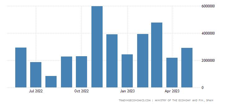 Spain Trade Balance: Consumer Goods