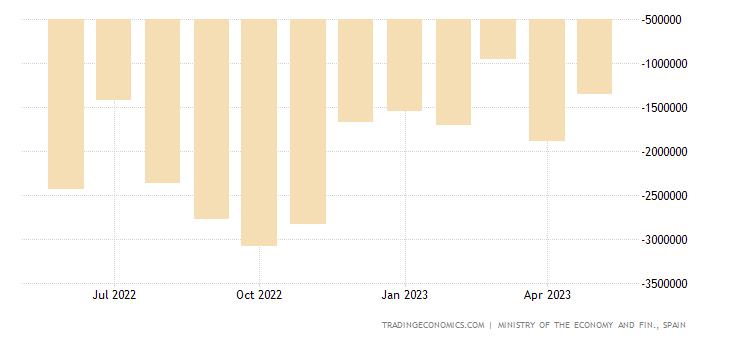 Spain Trade Balance: Intermediate Goods - Industrial