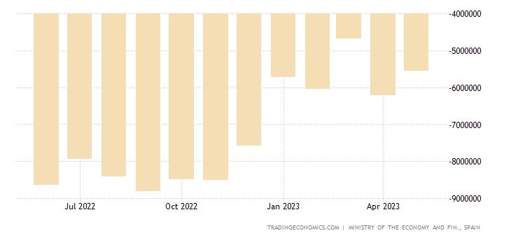 Spain Trade Balance: Intermediate Goods