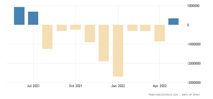 Spain Trade Balance - Non-enegy Products