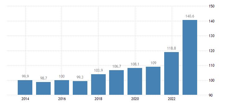 spain trade unit value indices export unit value idx 2015 100 eurostat data
