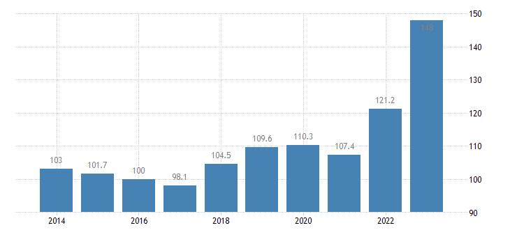 spain trade unit value indices import unit value idx 2015 100 eurostat data
