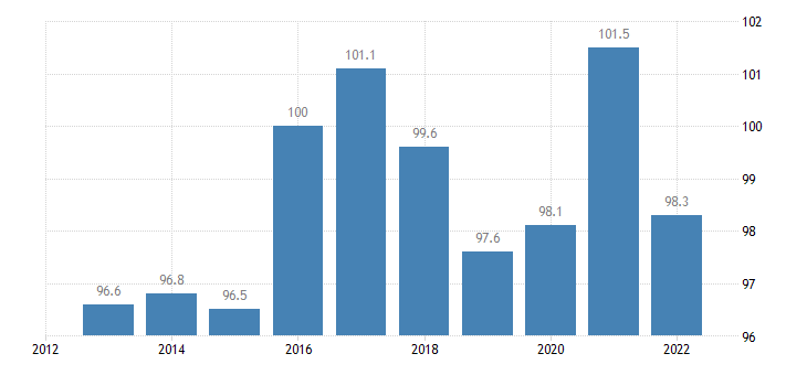 spain trade unit value indices terms of trade export import eurostat data
