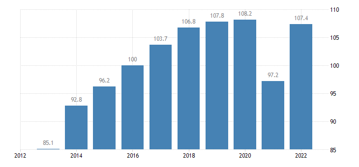 spain trade volume indices export volume idx 2015 100 eurostat data
