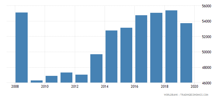 spain trademark applications total wb data