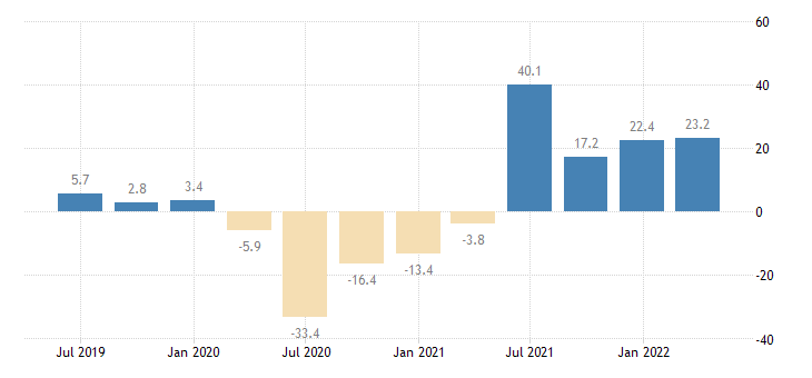 spain turnover in services eurostat data