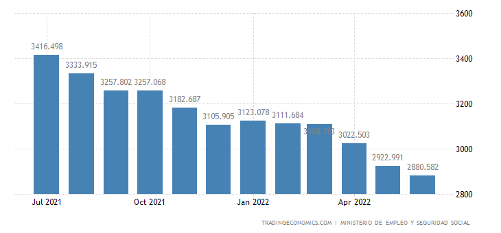 Spain Unemployed Persons