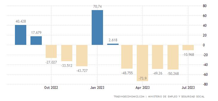 Spain Unemployment Change