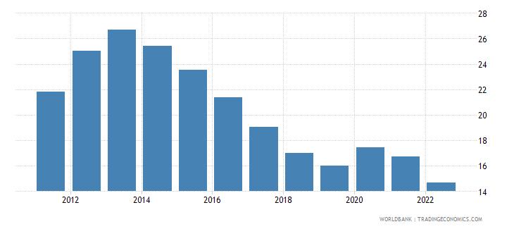 spain unemployment female percent of female labor force wb data