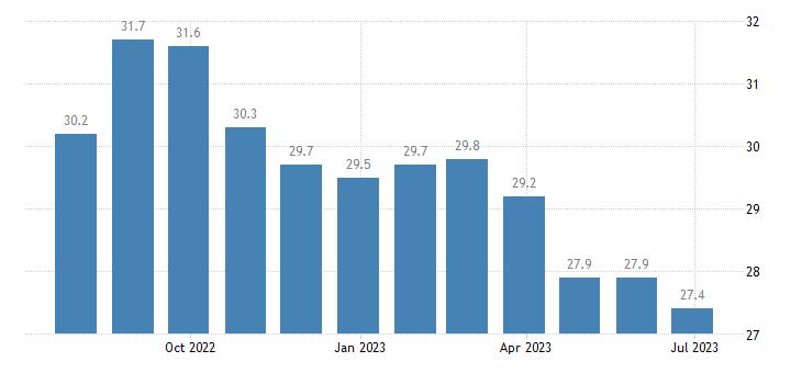 spain unemployment less than 25 years eurostat data
