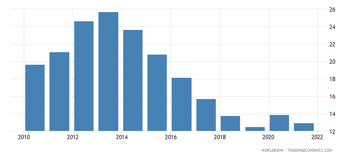 spain unemployment male percent of male labor force wb data