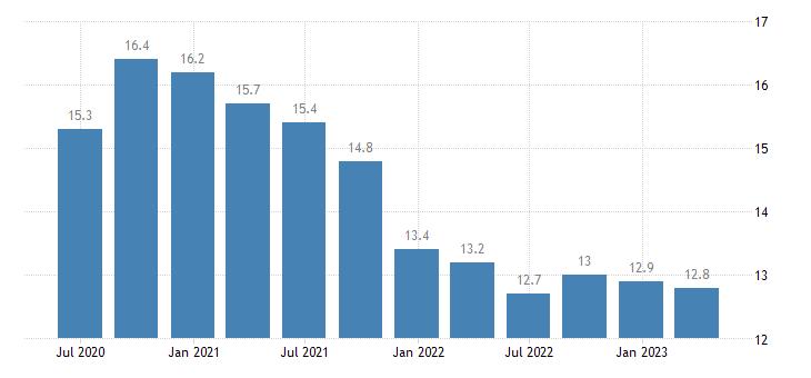 spain unemployment rate eurostat data