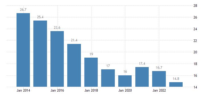 spain unemployment rate females eurostat data