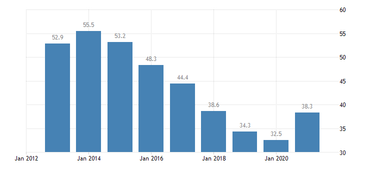 spain unemployment rate from 15 to 24 years eurostat data