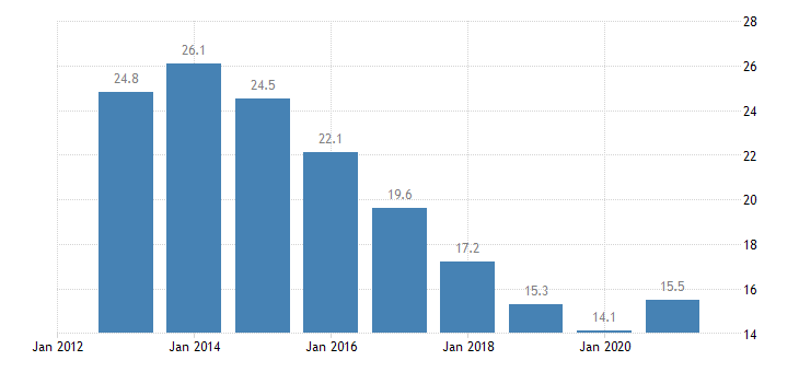 spain unemployment rate from 15 to 74 years eurostat data