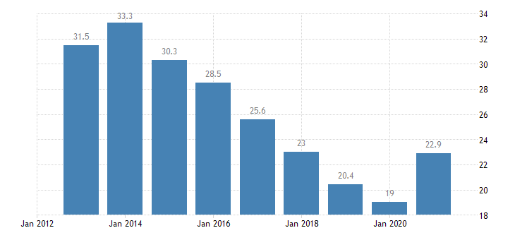 spain unemployment rate from 25 to 29 years eurostat data