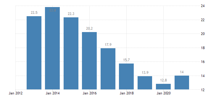 spain unemployment rate from 25 to 74 years eurostat data