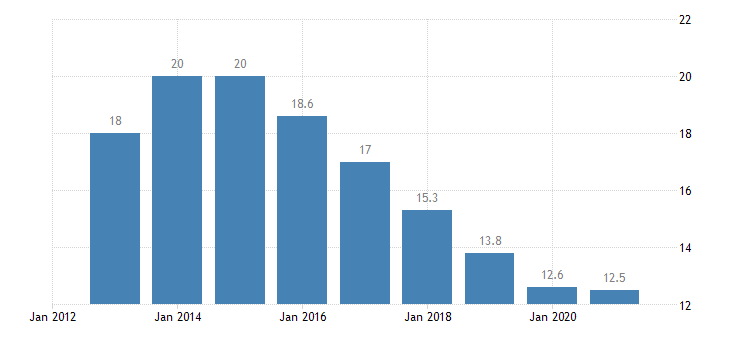 spain unemployment rate from 55 to 64 years eurostat data