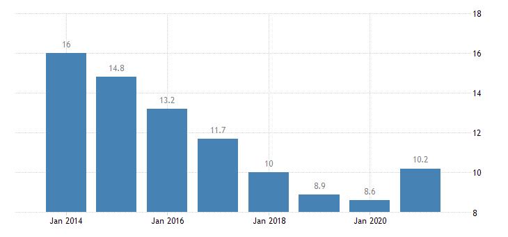 spain unemployment rate tertiary education levels 5 8 eurostat data