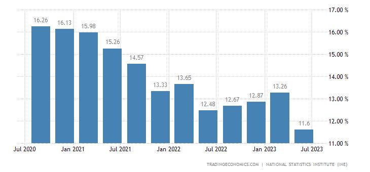 Spain Unemployment Rate