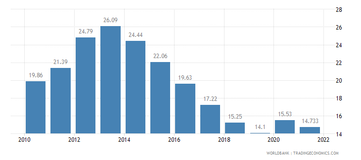 spain unemployment total percent of total labor force wb data
